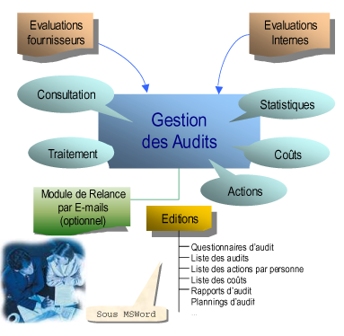 logiciel-gestion-audit-qalitel-audit - schema_fonctionnel_gestion_audit_qualite.png