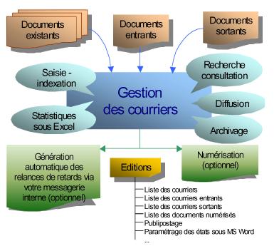 logiciel-gestion-courrier-traitement-suivi-qalitel-courrier - schema_fonctionnel_logiciel_gestion_de_courrier_qalitel-courrier.png