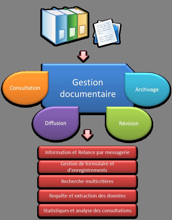 schéma explicitant les processus de gestion documentaire de QALITEL doc