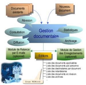 Représentation graphique des processus de gestion du logiciel QALITEL doc montrant les différents modules de gestion de vos documents