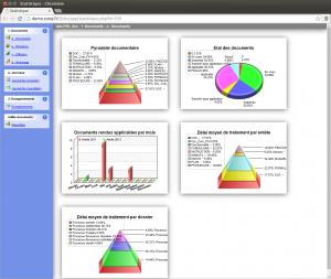 indicateurs graphiques représentant visuellement les données de votre gestion de documents