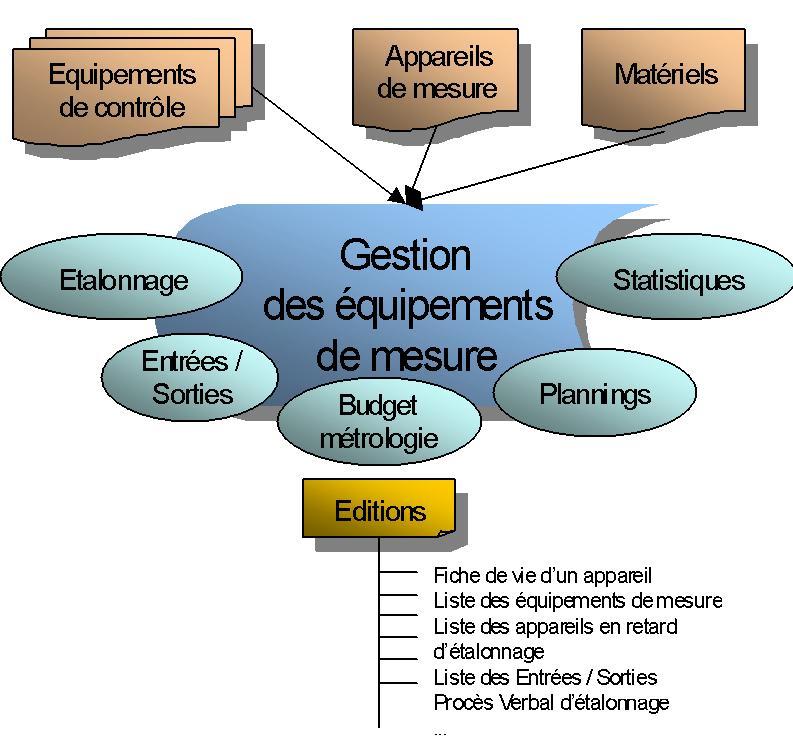 logiciel-gestion-metrologie-etalonnage-qalitel-compar - schema_qcompar.jpg