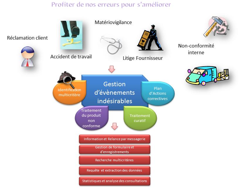 schéma explicitant les processus de gestion des non-conformités et actions de QALITEL conform