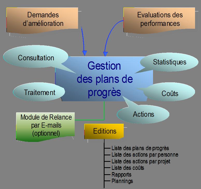 logiciel-gestion-plan-action-qalitel-progres - schema-fonctionnel-qalitel-progres-gestion-action-corrective-preventive.png