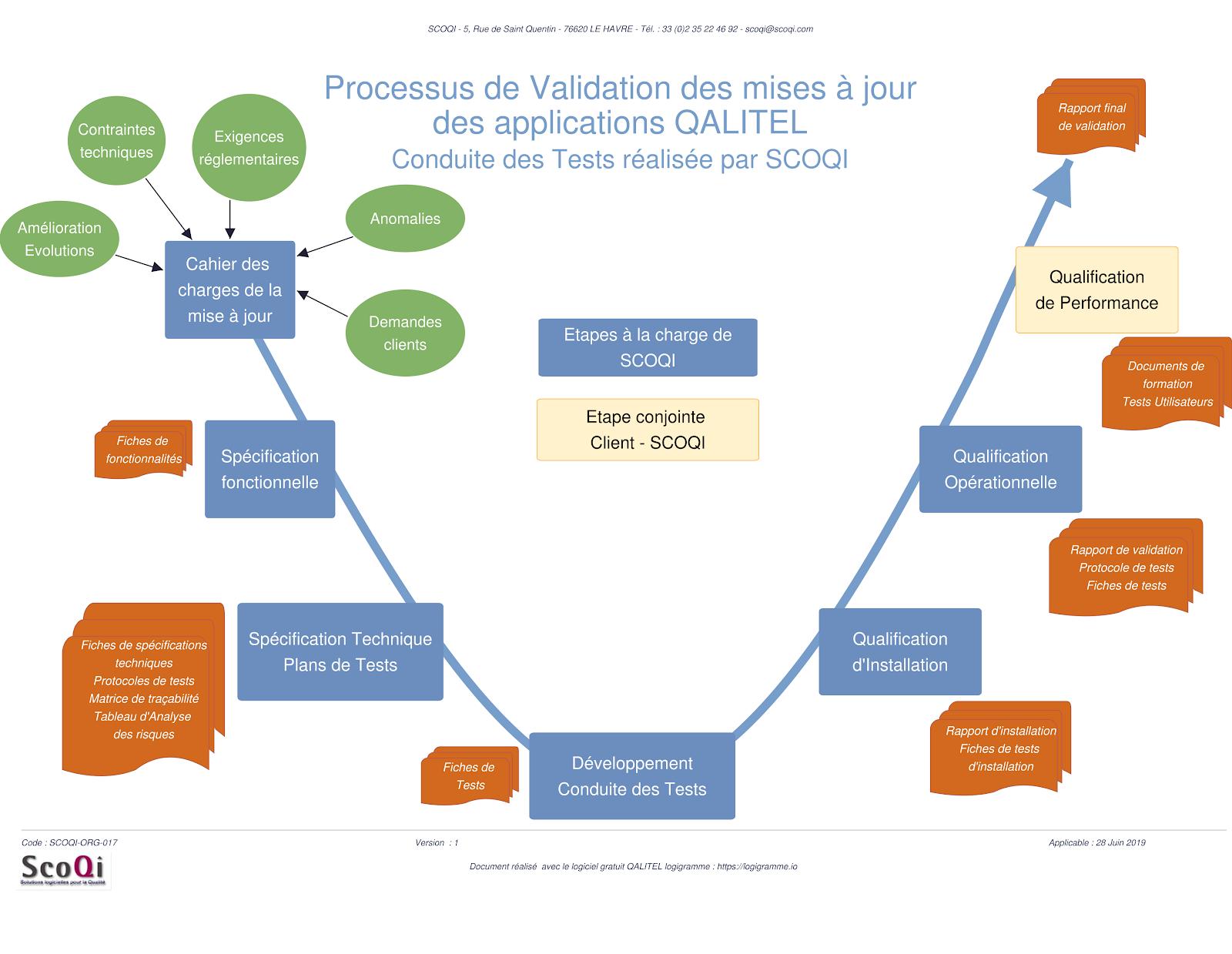 Plans de validation des logiciels Qualité de la Gamme QALITEL