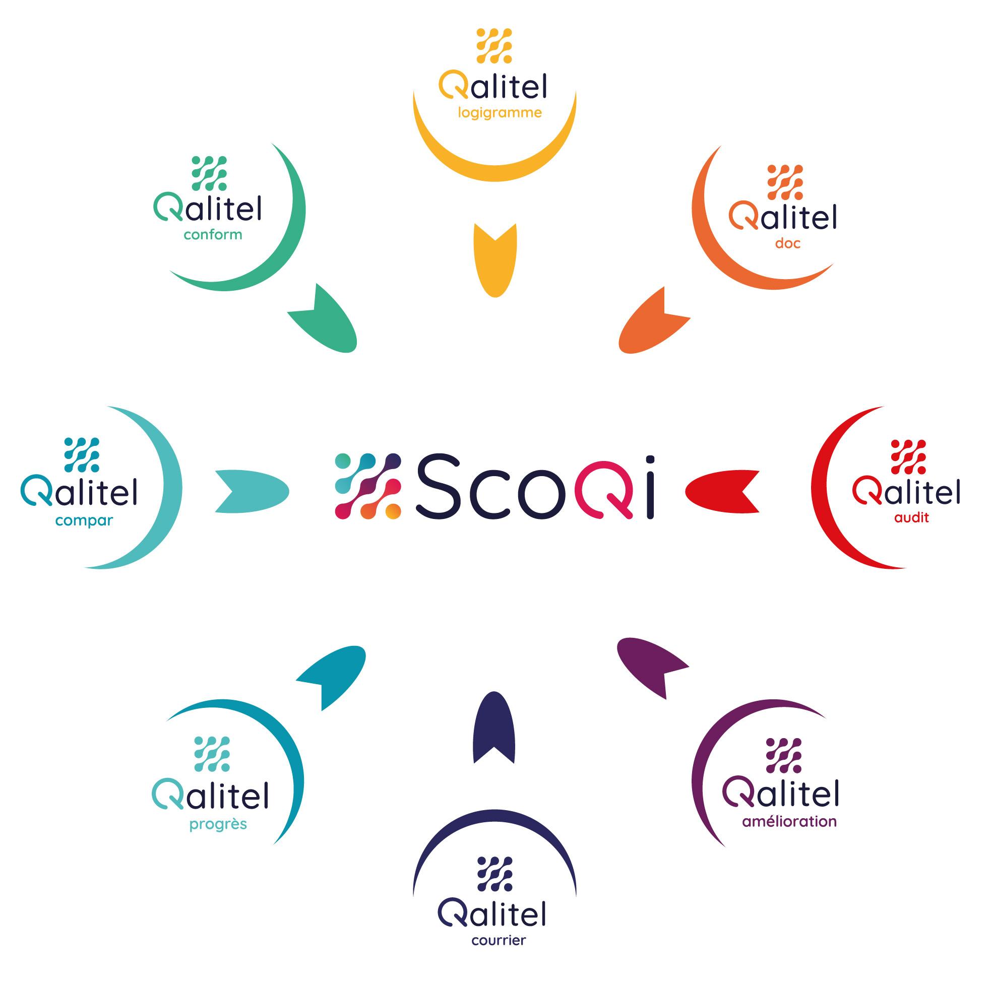 Gamme qalitel, logiciel qualite selon la norme iso 9001