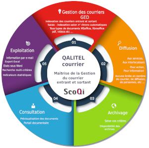 logiciel-gestion-courrier-traitement-suivi logiciel qualité