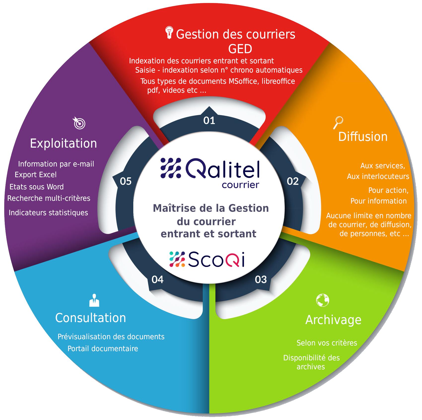 Logo-scoqi-logiciel-qualite-produit-logiciels - logo-logiciel_gestion_courrier_entrant_sortant_qalitel_courrier_cycle