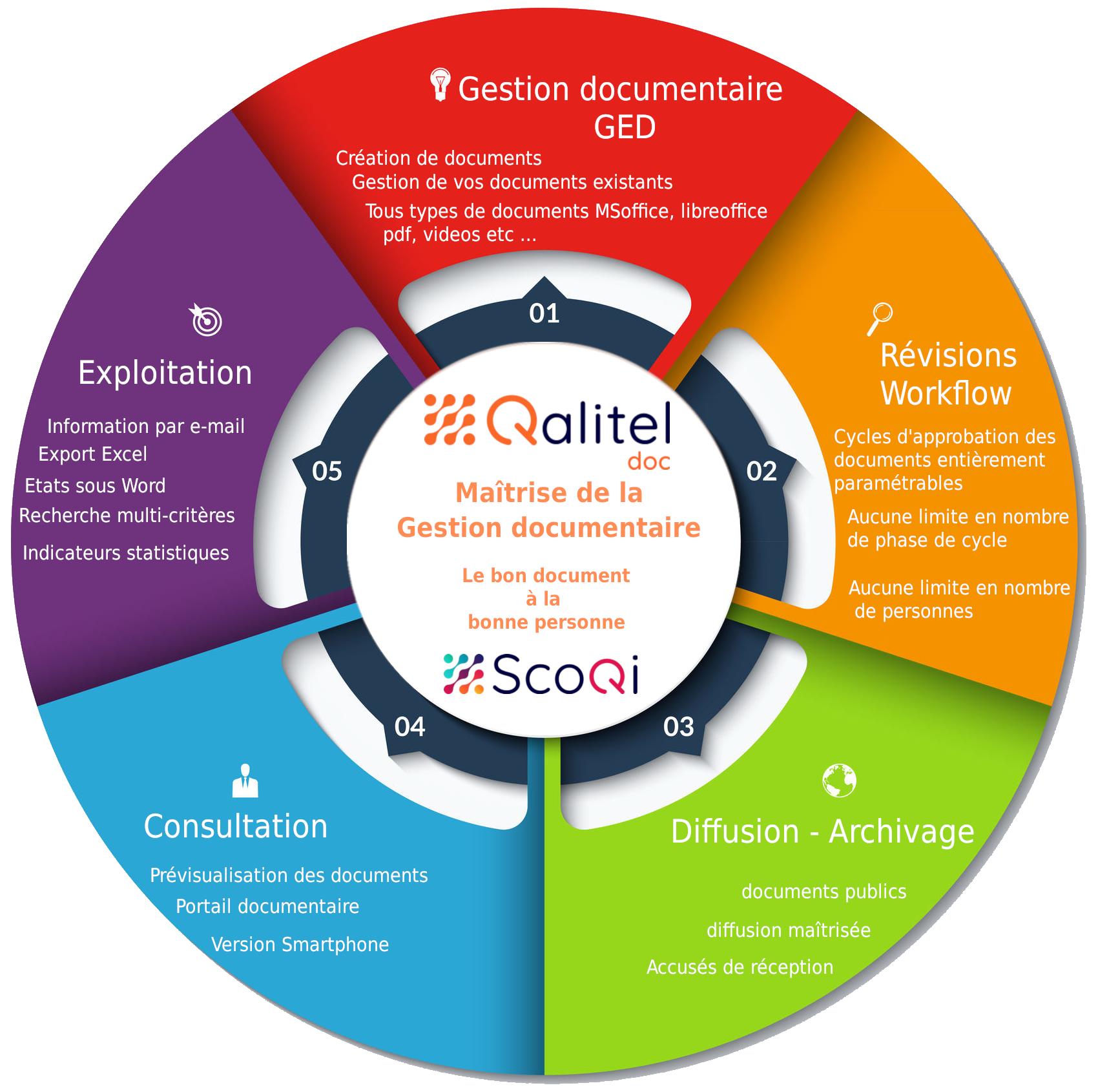 Logo-scoqi-logiciel-qualite-produit-logiciels - logo-QALITEL-doc