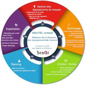 qalitel_compar_logiciel_metrologie_etalonnage_gestion_instrument_mesure