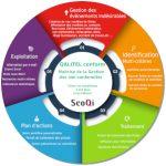 Logiciel de gestion des non conformités – QALITEL conform