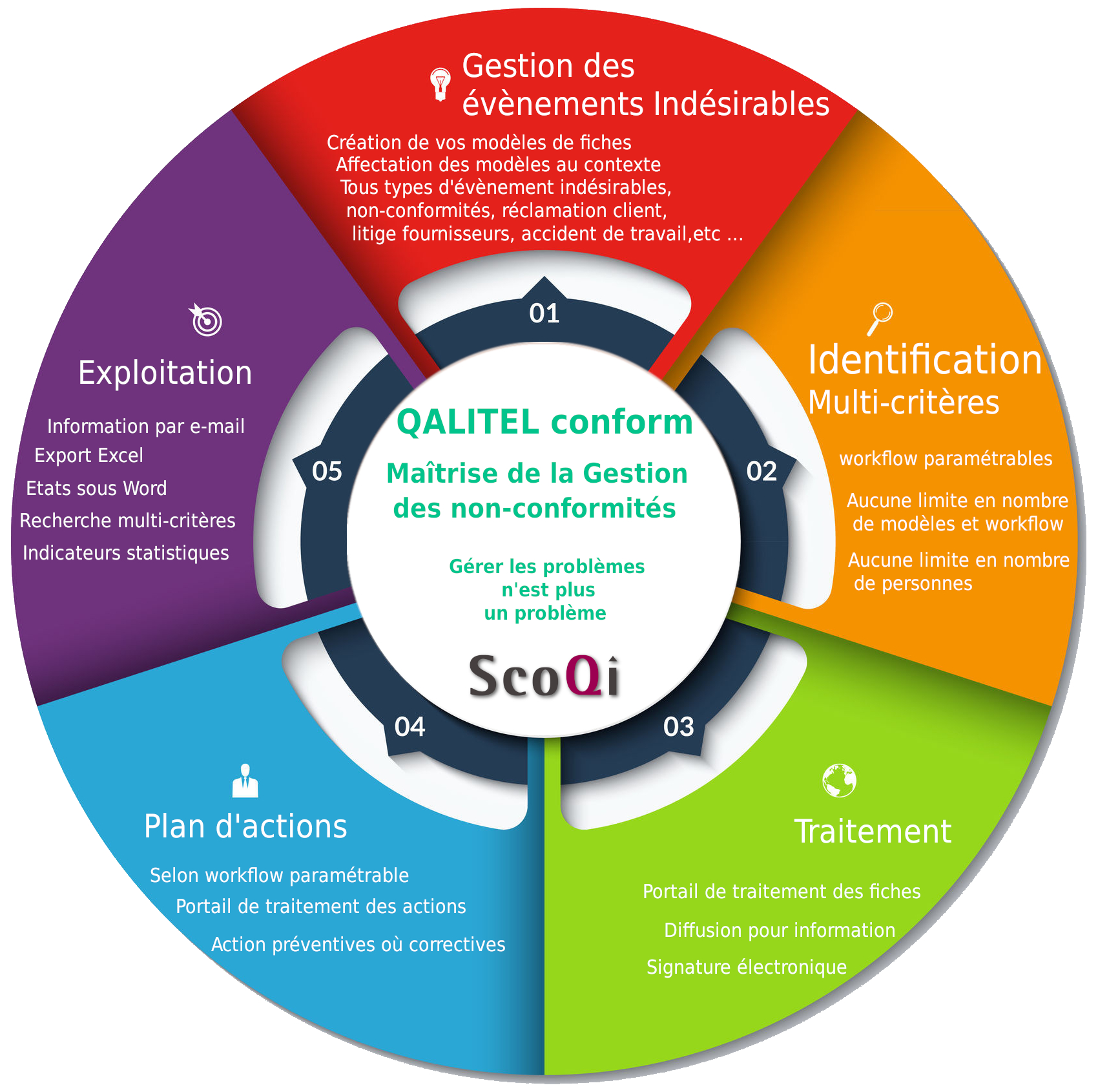 Logo-scoqi-logiciel-qualite-produit-logiciels - logo-logiciel_gestion_non-conformite-scoqi-qalitel-conform_cycle