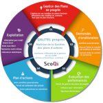Logiciel de gestion des plans d'actions – QALITEL progrès