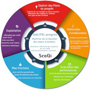 logiciel_gestion_plan_progres_action_qualite