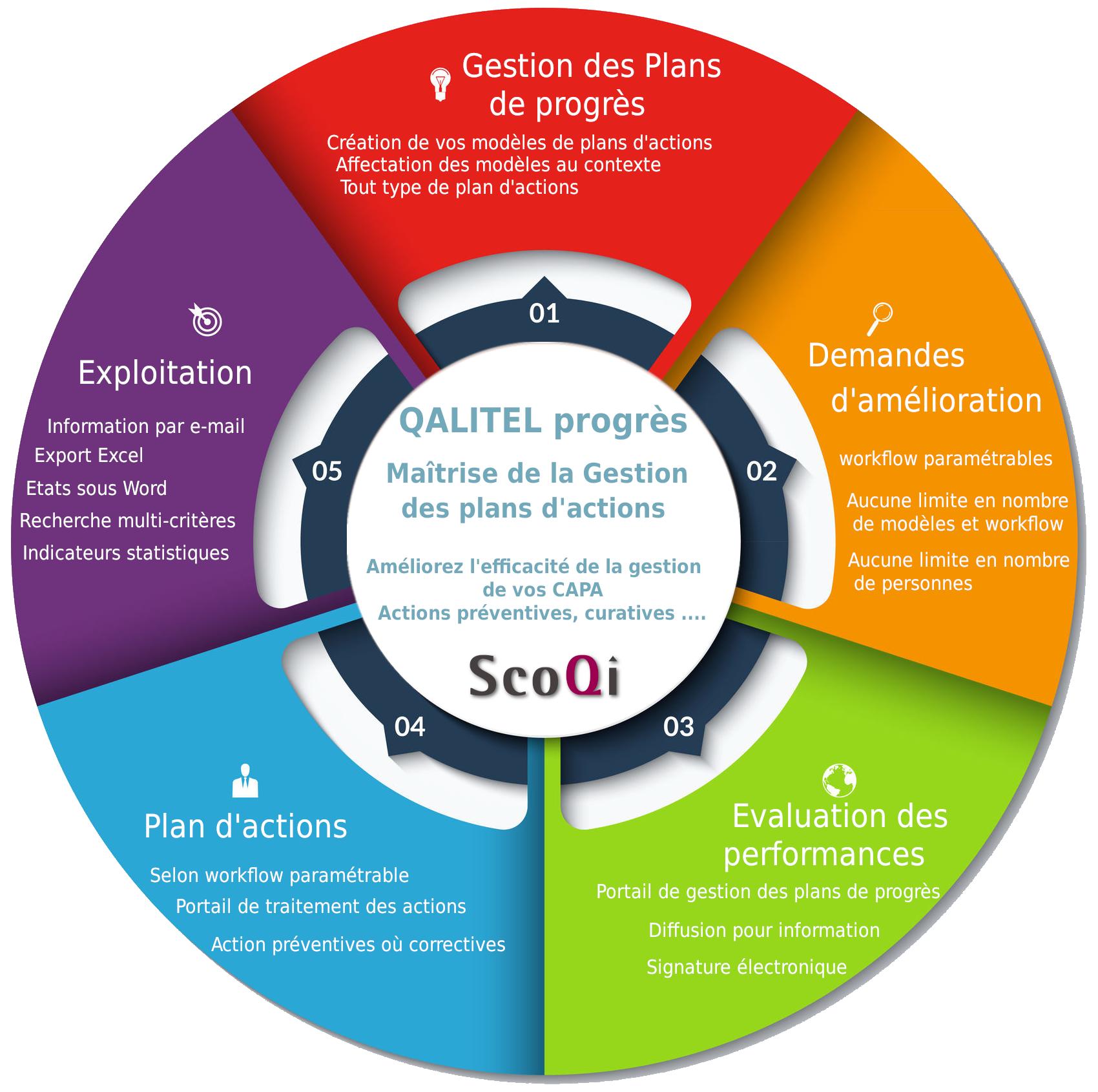 Logo-scoqi-logiciel-qualite-produit-logiciels - logo-logiciel_gestion_plan-actions-scoqi-qalitel-progres