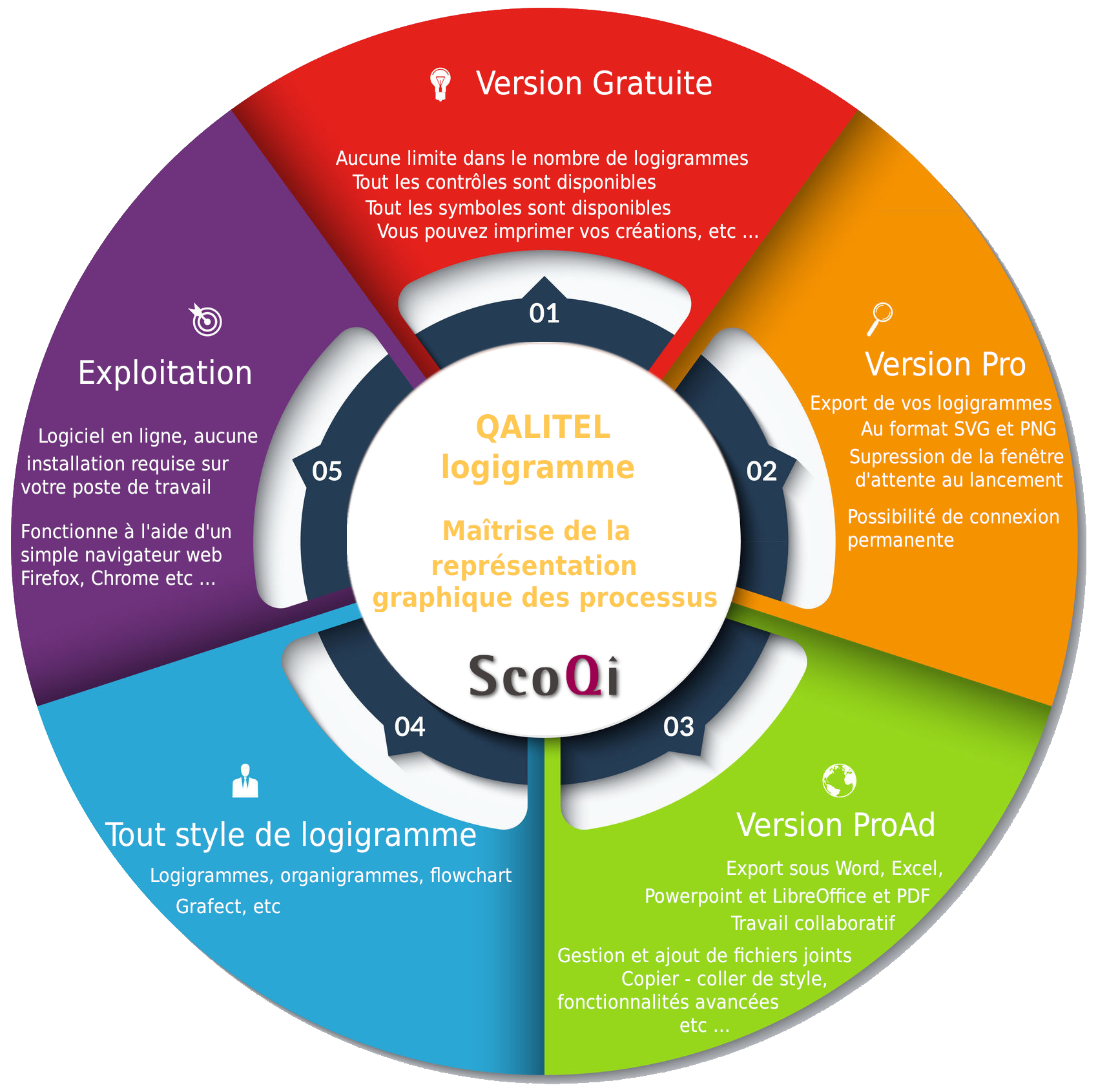 Logo-scoqi-logiciel-qualite-produit-logiciels - logo-logiciel_logigramme-representation-graphique-des-processus_cycle
