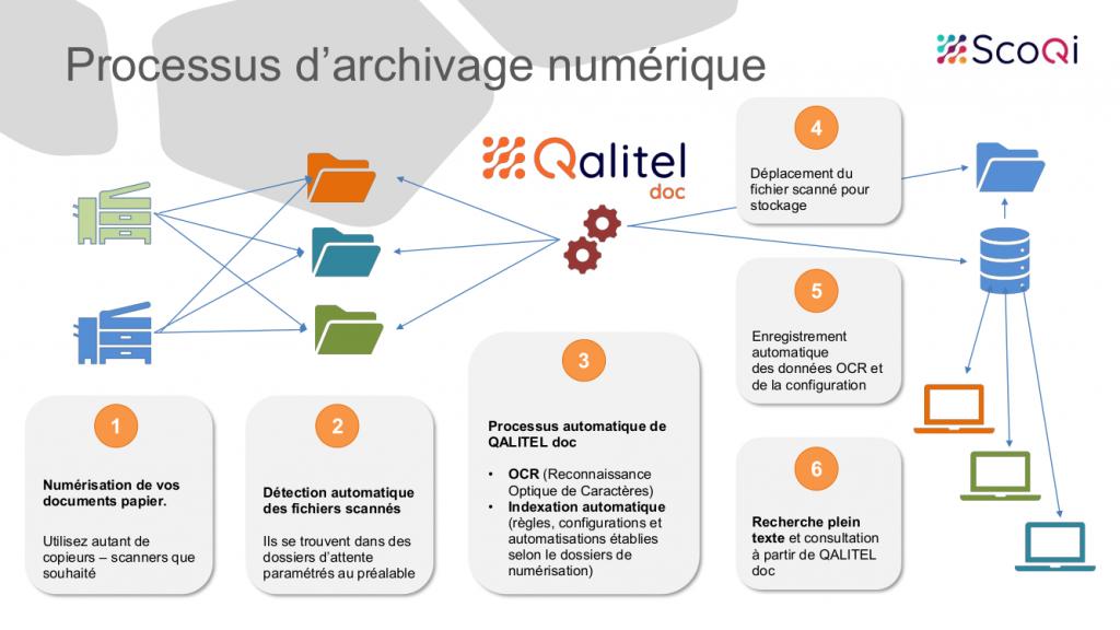 GED-Archivage-numerique - QALITEL-doc-ged-processus-archivage-numerique