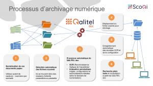 Read more about the article QALITEL doc – Archivage numérique